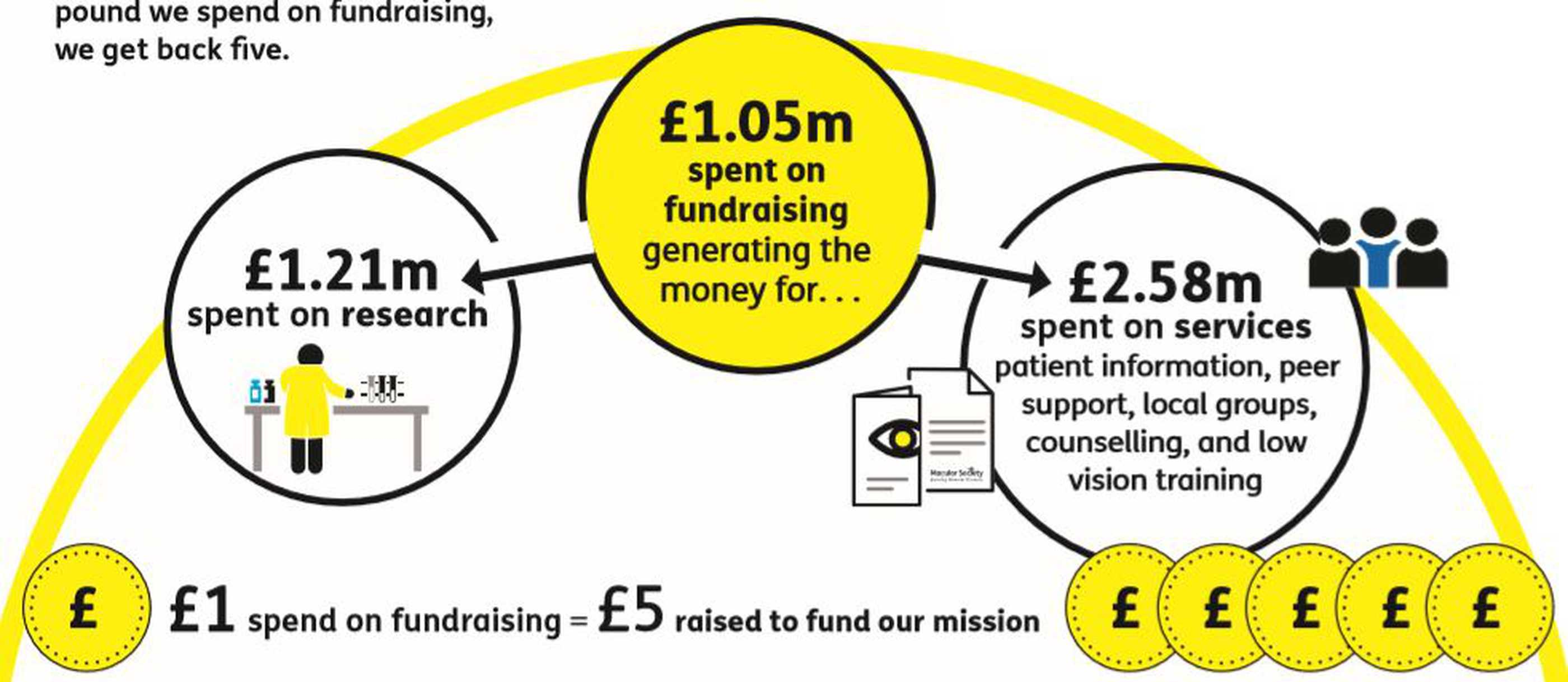 Infographic showing how each Pound we spend on fundraising generates five to fund macular disease research and support services